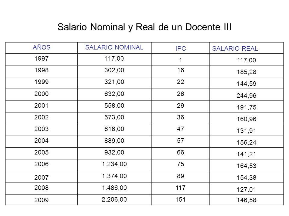 Salario Nominal y Real de un Docente III AÑOSSALARIO NOMINAL IPCSALARIO REAL 1997117,00 1 1998302,0016 185,28 1999321,0022 144,59 2000632,0026 244,96