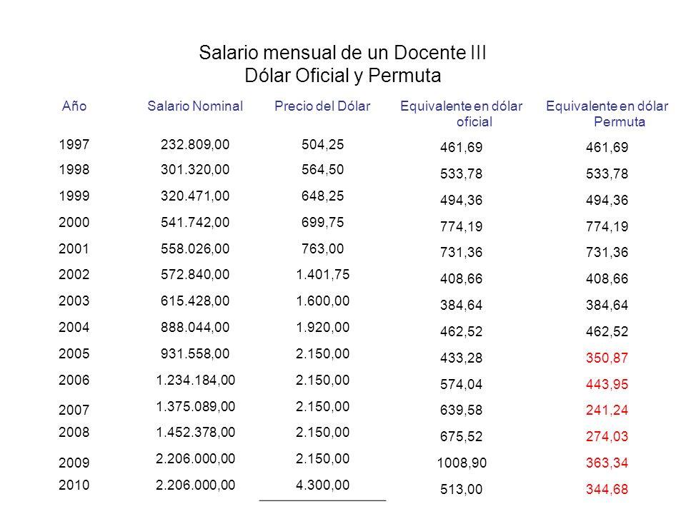 Salario mensual de un Docente III Dólar Oficial y Permuta AñoSalario Nominal Precio del Dólar Equivalente en dólar oficial Equivalente en dólar Permut