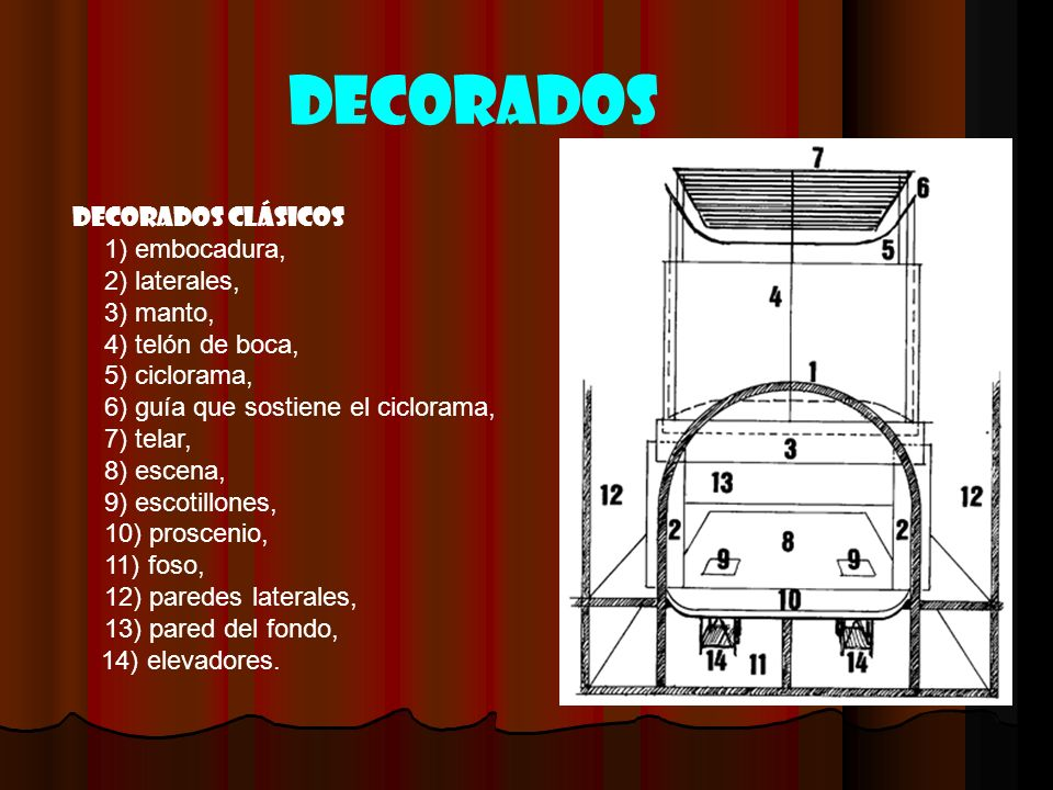 Decorados Decorados clásicos 1) embocadura, 2) laterales, 3) manto, 4) telón de boca, 5) ciclorama, 6) guía que sostiene el ciclorama, 7) telar, 8) es