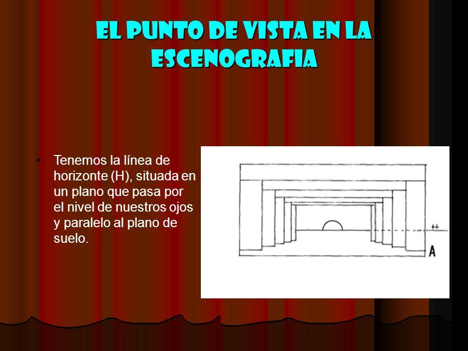 El punto de vista en la escenografia Tenemos la línea de horizonte (H), situada en un plano que pasa por el nivel de nuestros ojos y paralelo al plano