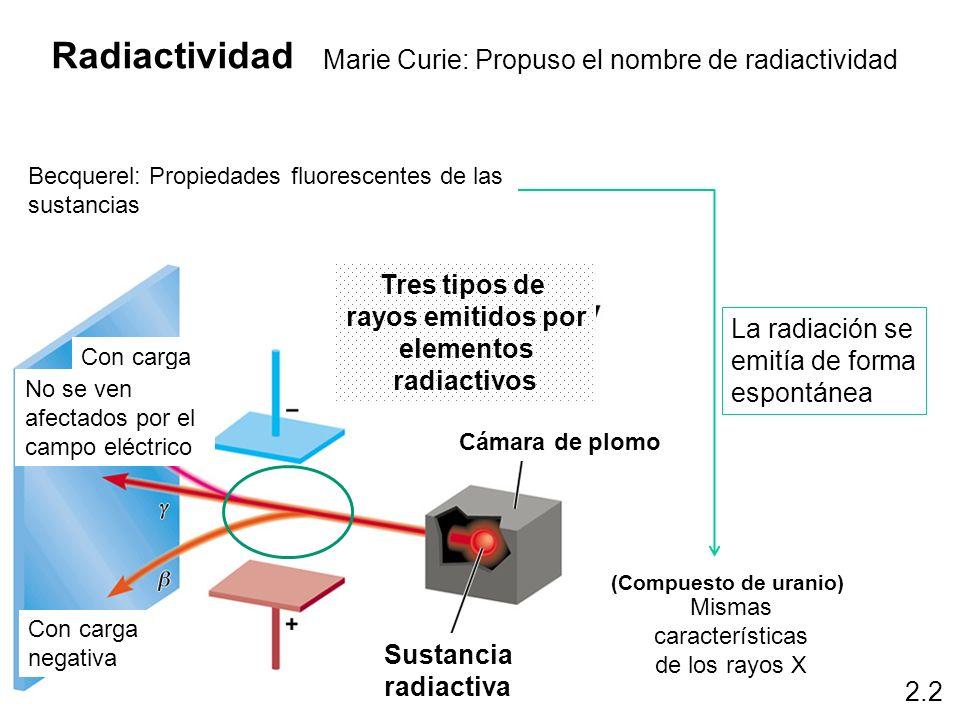 (Compuesto de uranio) 2.2 Cámara de plomo Sustancia radiactiva Tres tipos de rayos emitidos por elementos radiactivos Radiactividad Becquerel: Propied