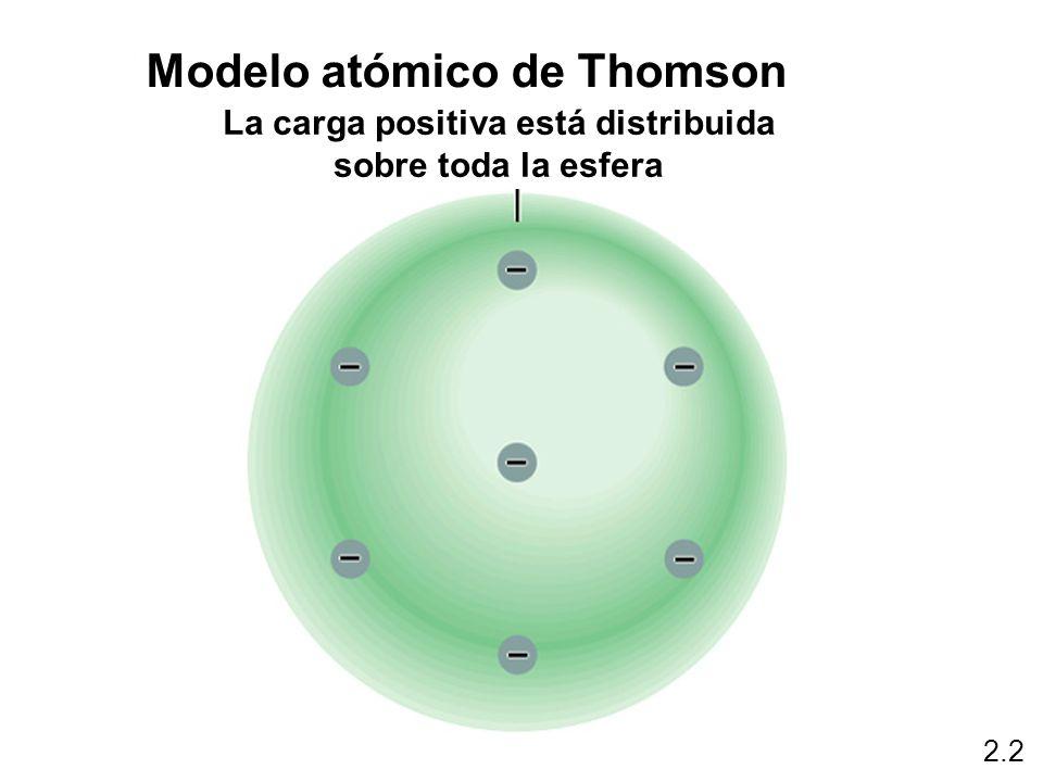 2.2 La carga positiva está distribuida sobre toda la esfera Modelo atómico de Thomson