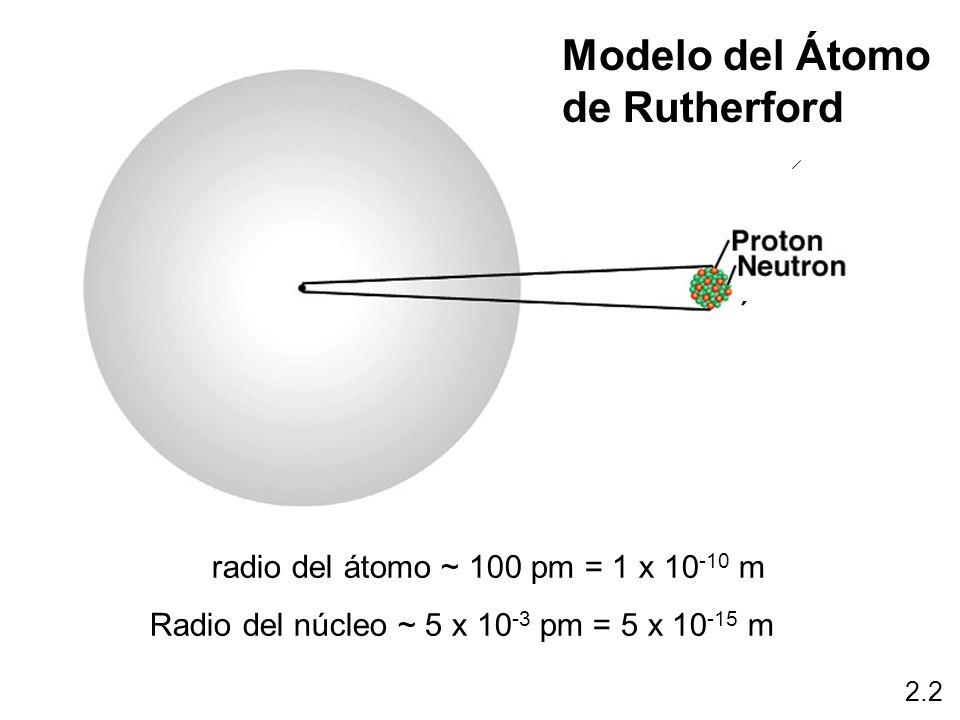 radio del átomo ~ 100 pm = 1 x 10 -10 m Radio del núcleo ~ 5 x 10 -3 pm = 5 x 10 -15 m Modelo del Átomo de Rutherford 2.2 ´