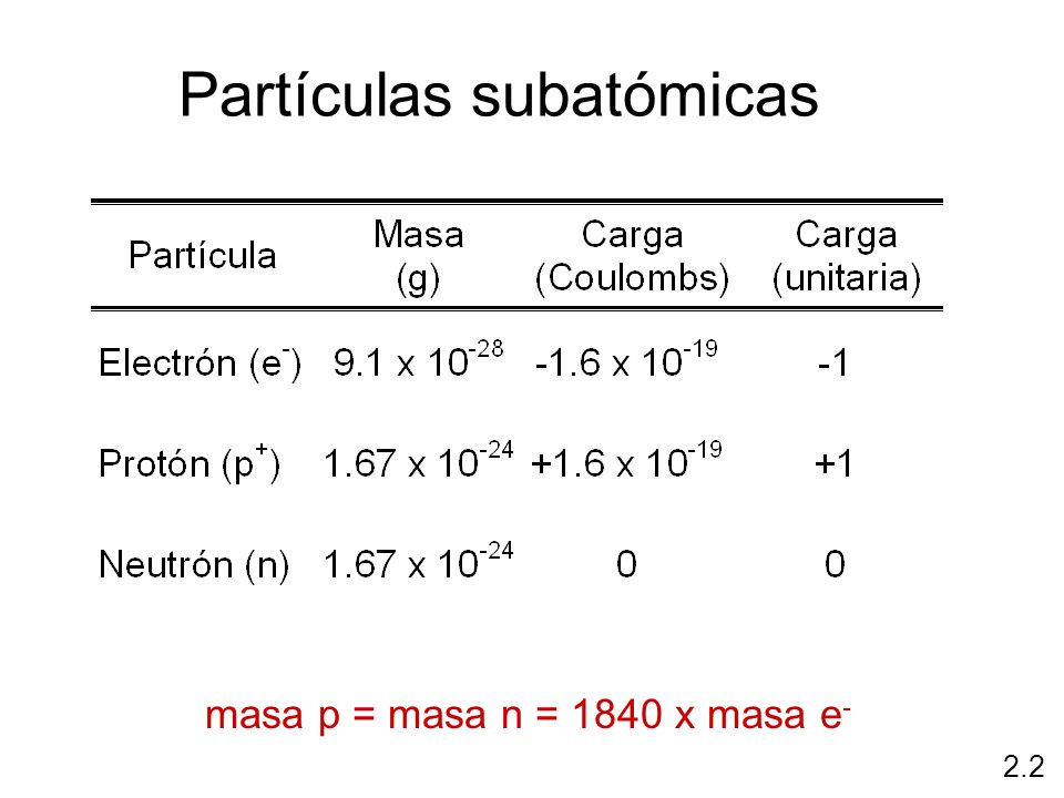 Partículas subatómicas masa p = masa n = 1840 x masa e - 2.2