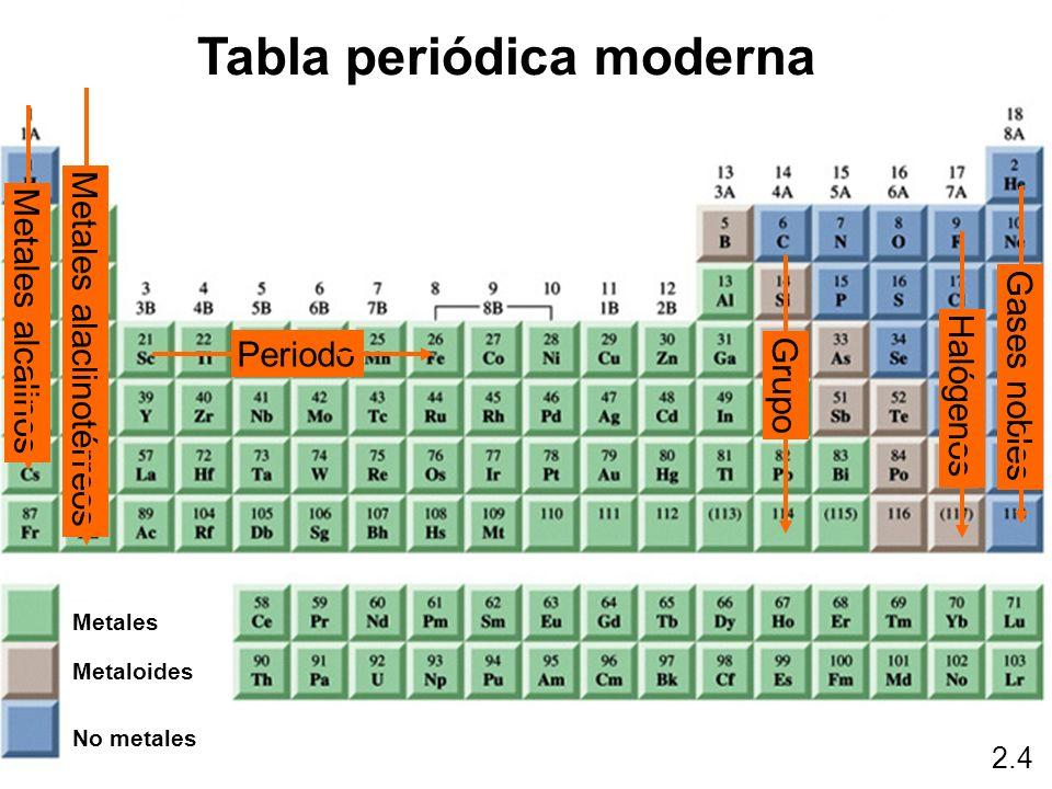 Periodo Grupo Metales alcalinos Gases nobles Halógenos Metales alaclinotérreos 2.4 Tabla periódica moderna Metaloides Metales No metales