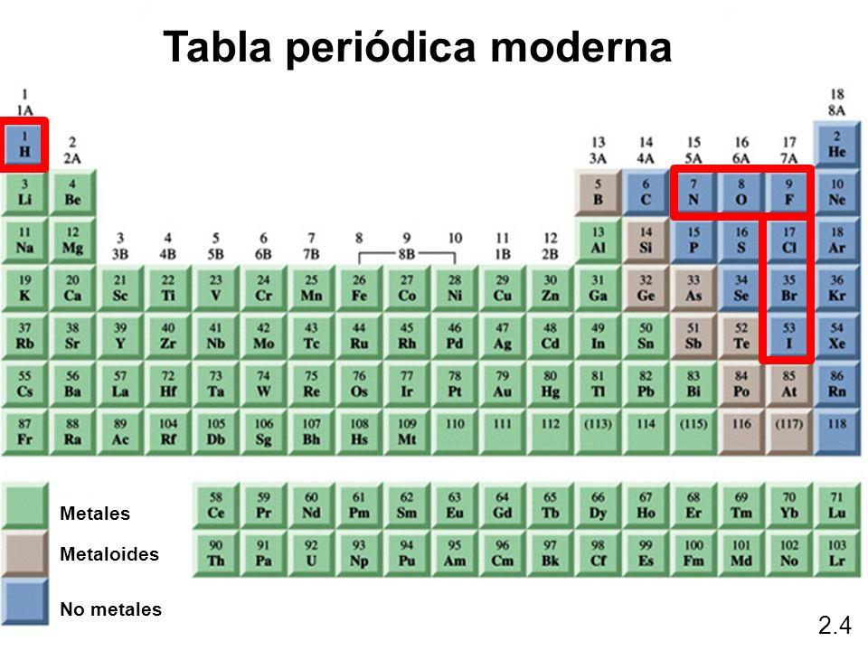 Tu informacin segura acerca de ciencias naturales localizacion en la ltima capa aunque difieren en el nmero de capas periodos los grupos o familias son 18 y se corresponden con las columnas de la tabla peridica urtaz Gallery