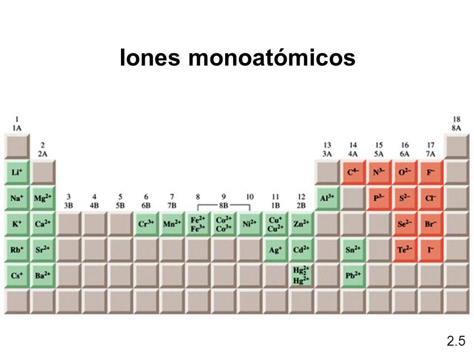 2.5 Iones monoatómicos