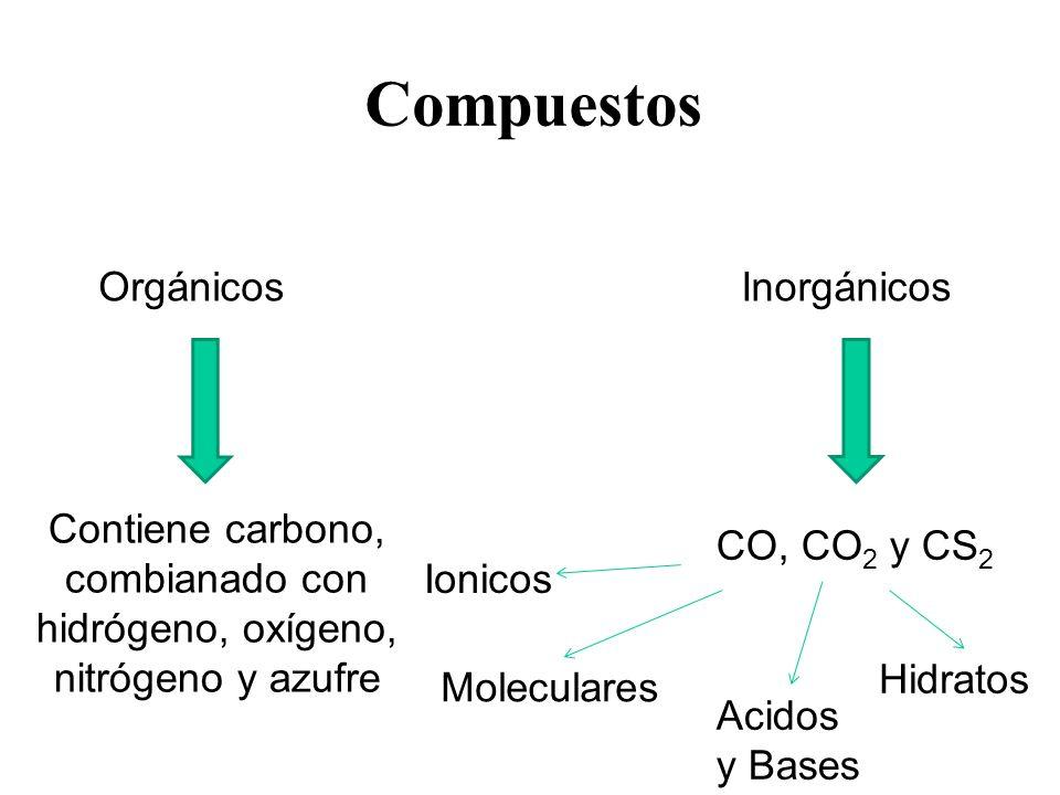 Compuestos OrgánicosInorgánicos Contiene carbono, combianado con hidrógeno, oxígeno, nitrógeno y azufre CO, CO 2 y CS 2 Ionicos Moleculares Acidos y B