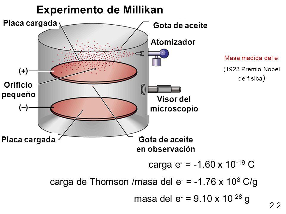 carga e - = -1.60 x 10 -19 C carga de Thomson /masa del e - = -1.76 x 10 8 C/g masa del e - = 9.10 x 10 -28 g Masa medida del e - (1923 Premio Nobel d