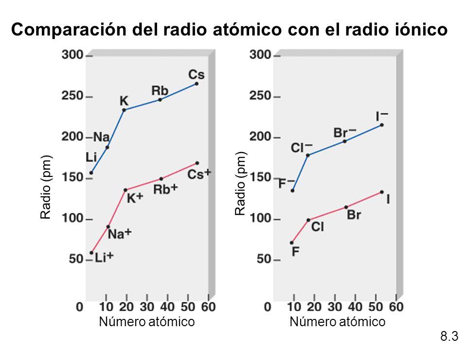 8.3 Comparación del radio atómico con el radio iónico Radio (pm) Número atómico
