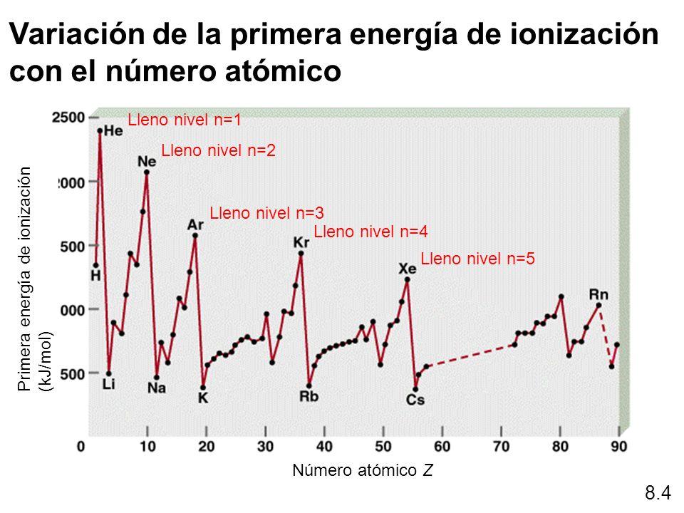 Lleno nivel n=1 Lleno nivel n=2 Lleno nivel n=3 Lleno nivel n=4 Lleno nivel n=5 8.4 Variación de la primera energía de ionización con el número atómic