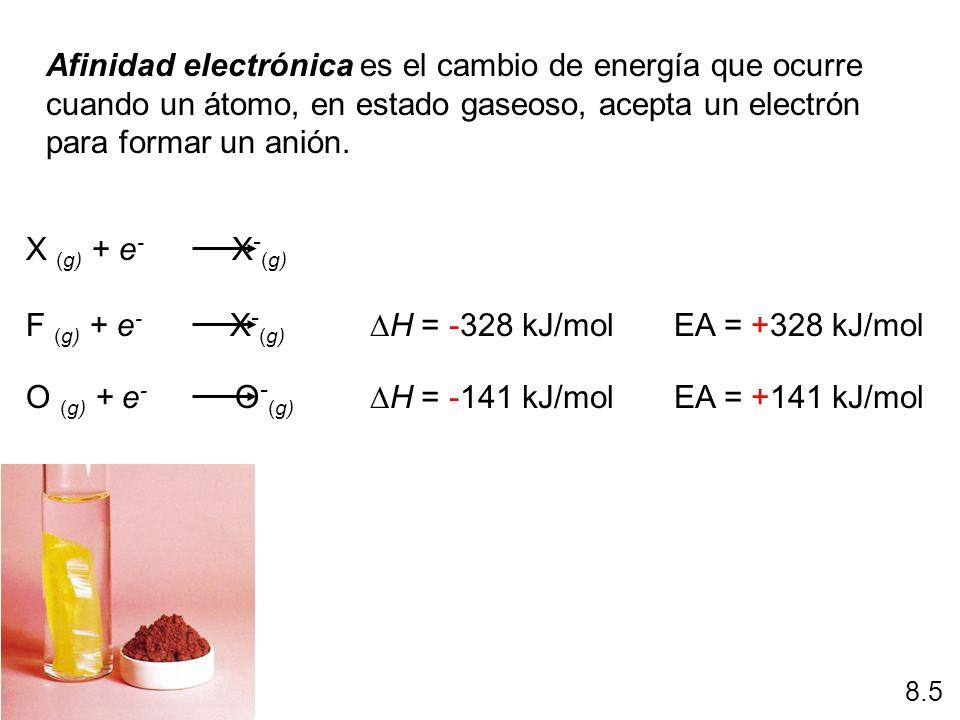 Afinidad electrónica es el cambio de energía que ocurre cuando un átomo, en estado gaseoso, acepta un electrón para formar un anión. X (g) + e - X - (