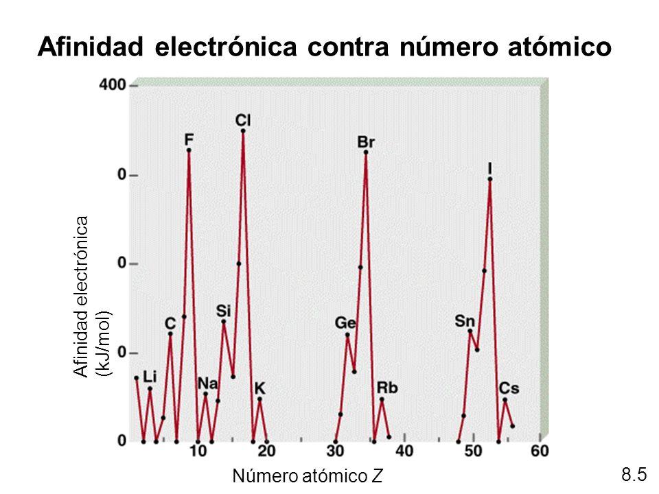 8.5 Afinidad electrónica contra número atómico Número atómico Z Afinidad electrónica (kJ/mol)