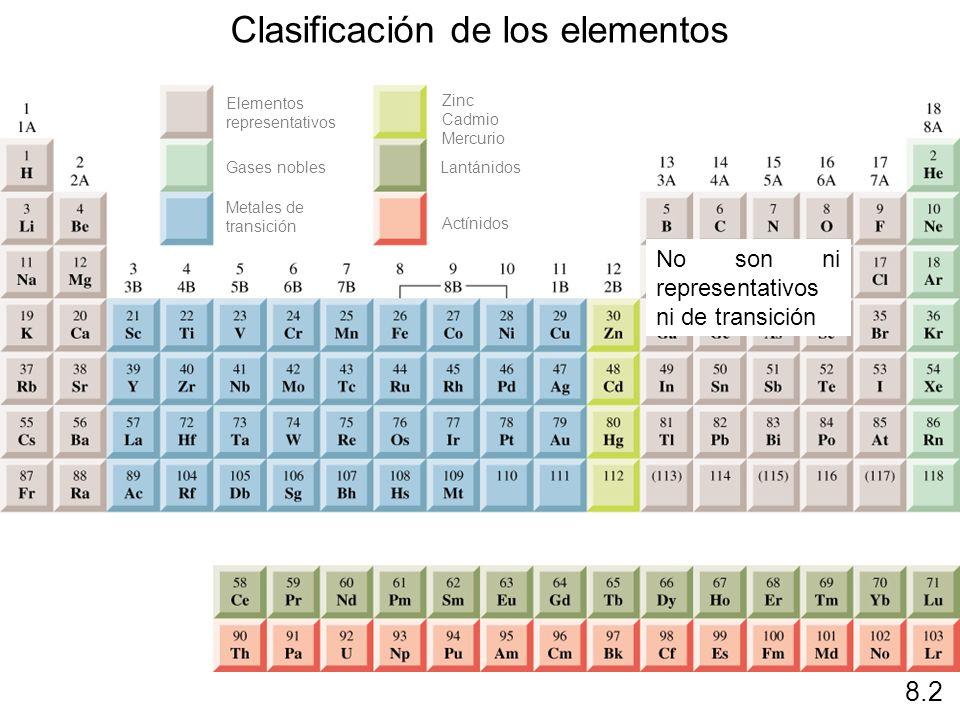 8.2 Clasificación de los elementos Elementos representativos Gases nobles Metales de transición Zinc Cadmio Mercurio Lantánidos Actínidos No son ni re