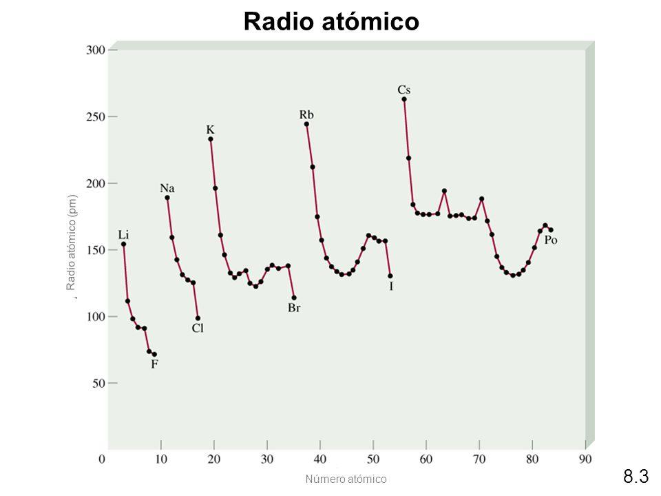 Radio atómico 8.3 Número atómico Radio atómico (pm)