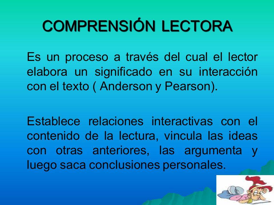 COMPRENSIÓN LECTORA Es un proceso a través del cual el lector elabora un significado en su interacción con el texto ( Anderson y Pearson). Establece r