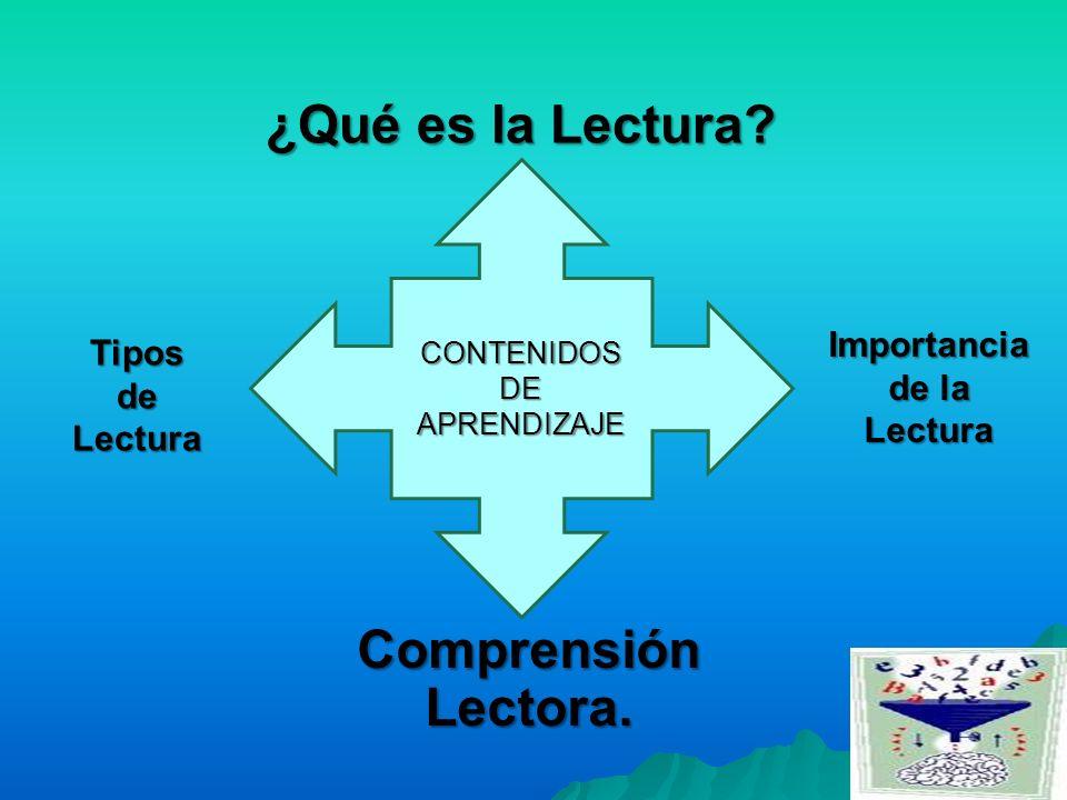 CONTENIDOS DE APRENDIZAJE ¿Qué es la Lectura? Importancia de la Lectura TiposdeLectura Comprensión Lectora.