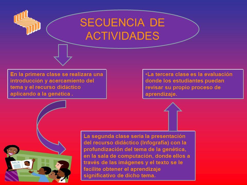 SECUENCIA DE ACTIVIDADES En la primera clase se realizara una introducci ó n y acercamiento del tema y el recurso did á ctico aplicando a la gen é tic