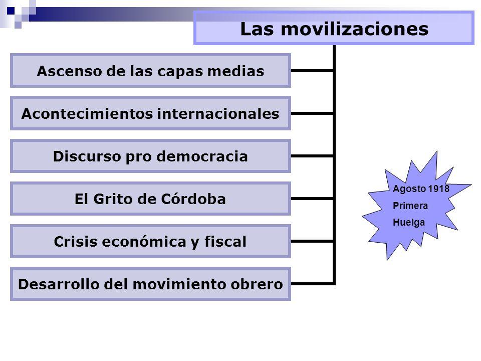 Las movilizaciones Ascenso de las capas medias Acontecimientos internacionales Discurso pro democracia El Grito de Córdoba Crisis económica y fiscal Desarrollo del movimiento obrero Agosto 1918 Primera Huelga