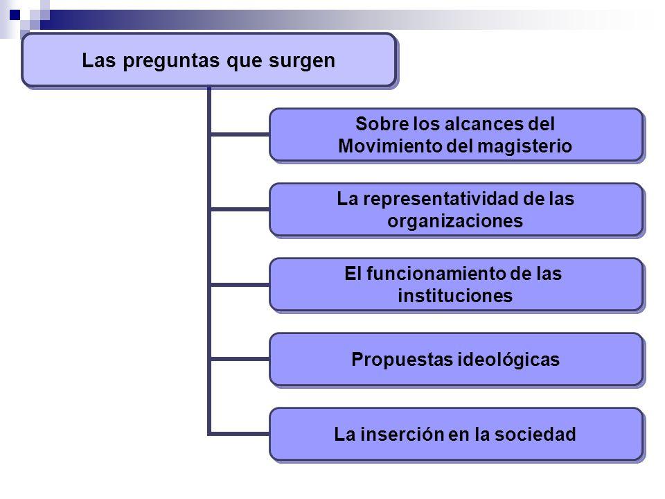 Las preguntas que surgen Sobre los alcances del Movimiento del magisterio La representatividad de las organizaciones El funcionamiento de las instituciones Propuestas ideológicas La inserción en la sociedad