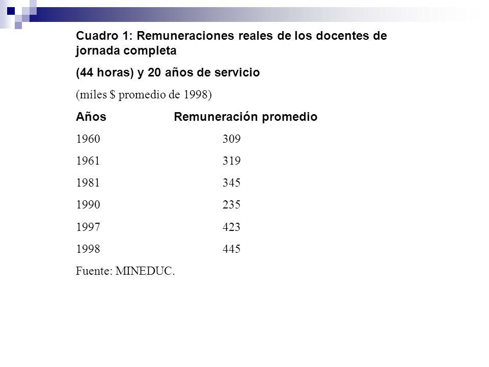 Cuadro 1: Remuneraciones reales de los docentes de jornada completa (44 horas) y 20 años de servicio (miles $ promedio de 1998) Años Remuneración prom