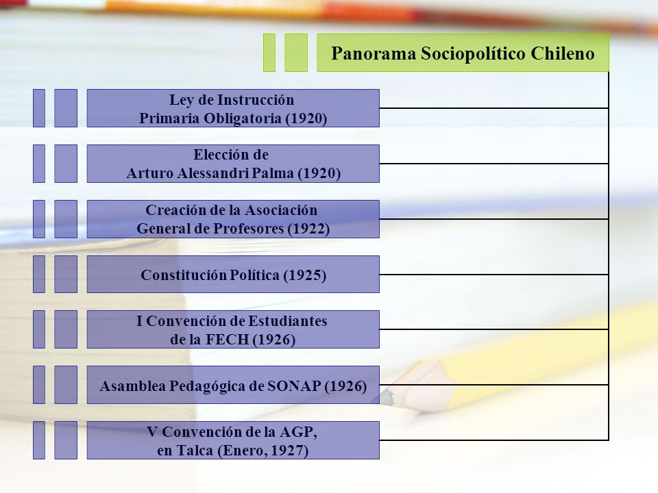 Panorama Sociopolítico Chileno Ley de Instrucción Primaria Obligatoria (1920) Elección de Arturo Alessandri Palma (1920) Creación de la Asociación Gen