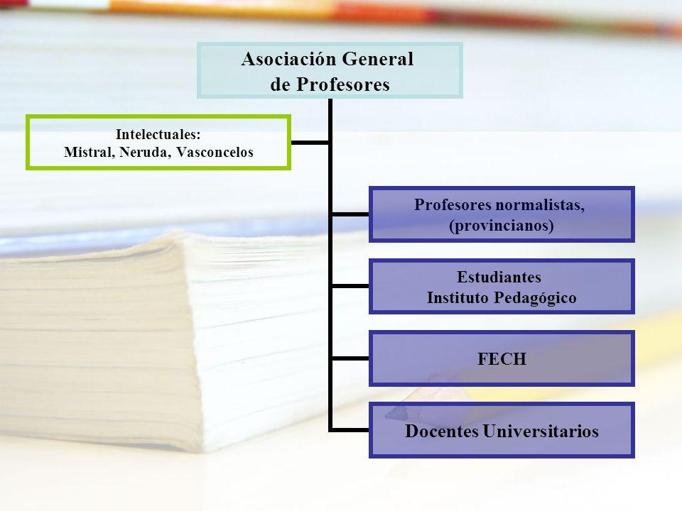 Asociación General de Profesores Profesores normalistas, (provincianos) Estudiantes Instituto Pedagógico FECH Docentes Universitarios Intelectuales: M