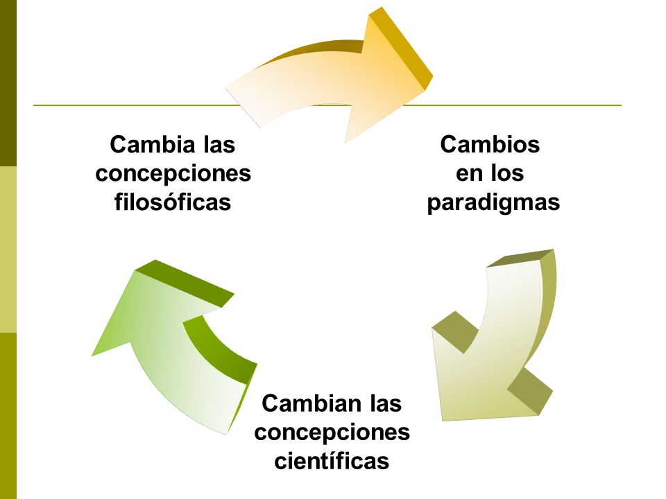 Cambios en los paradigmas Cambian las concepciones científicas Cambia las concepciones filosóficas