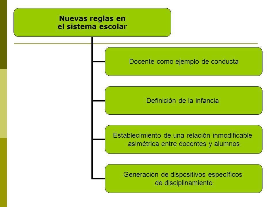 Nuevas reglas en el sistema escolar Docente como ejemplo de conducta Definición de la infancia Establecimiento de una relación inmodificable asimétric
