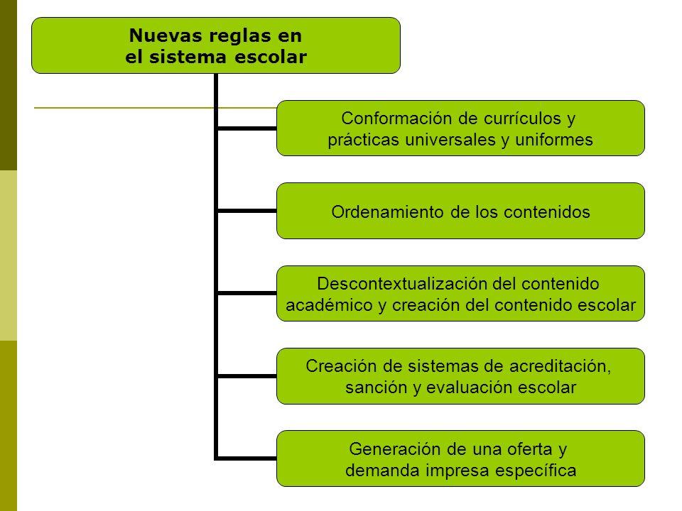 Nuevas reglas en el sistema escolar Conformación de currículos y prácticas universales y uniformes Ordenamiento de los contenidos Descontextualización