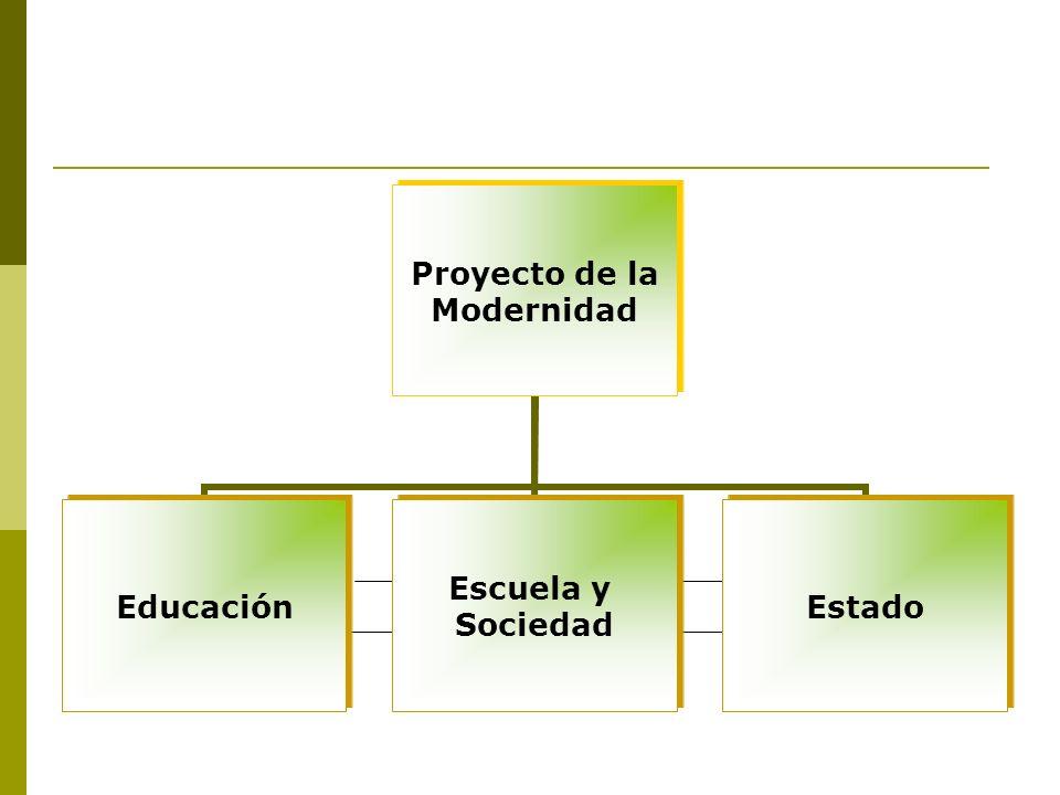 Proyecto de la Modernidad Educación Escuela y Sociedad Estado