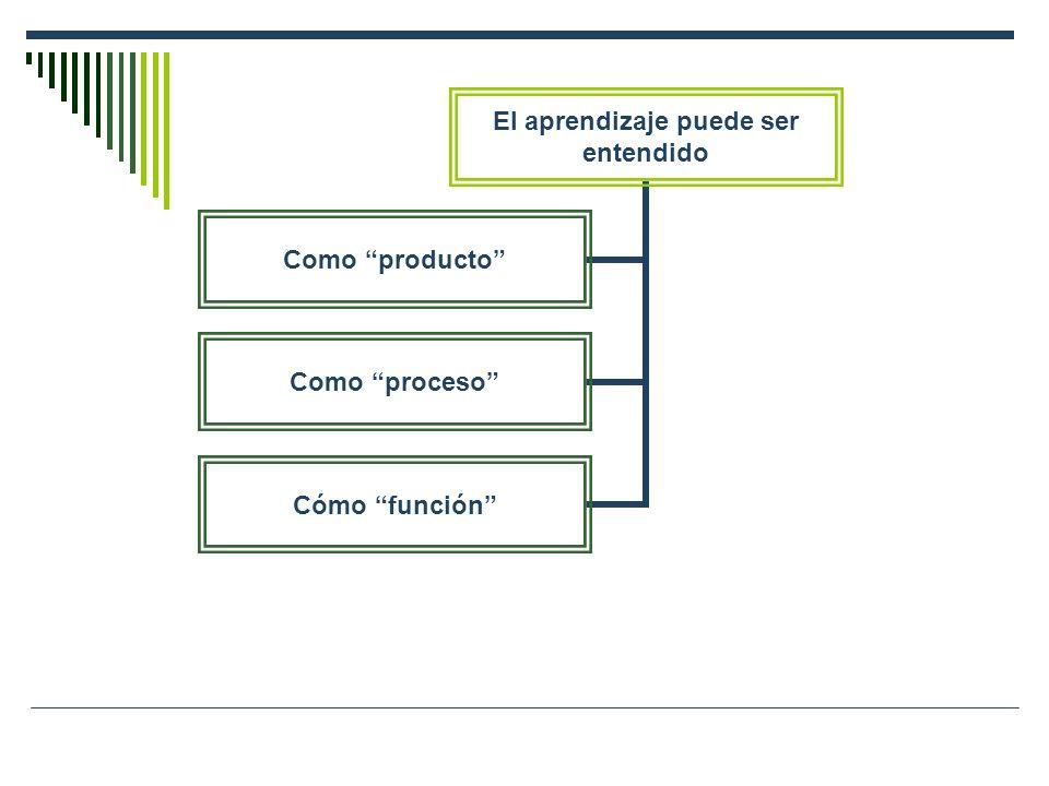 El aprendizaje puede ser entendido Como producto Como proceso Cómo función