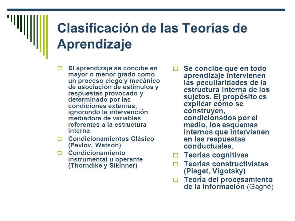 Clasificación de las Teorías de Aprendizaje El aprendizaje se concibe en mayor o menor grado como un proceso ciego y mecánico de asociación de estímulos y respuestas provocado y determinado por las condiciones externas, ignorando la intervención mediadora de variables referentes a la estructura interna Condicionamientos Clásico (Pavlov, Watson) Condicionamiento instrumental u operante (Thorndike y Sikinner) Se concibe que en todo aprendizaje intervienen las peculiaridades de la estructura interna de los sujetos.