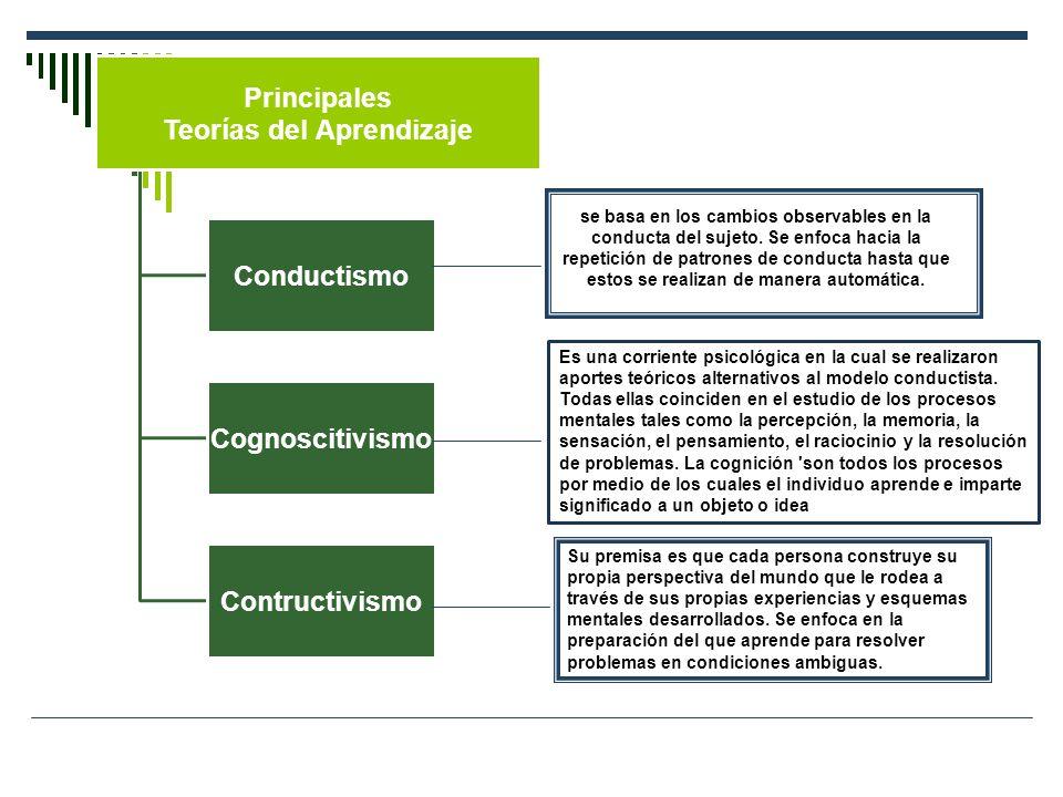 Principales Teorías del Aprendizaje Conductismo Cognoscitivism o Contructivismo se basa en los cambios observables en la conducta del sujeto. Se enfoc