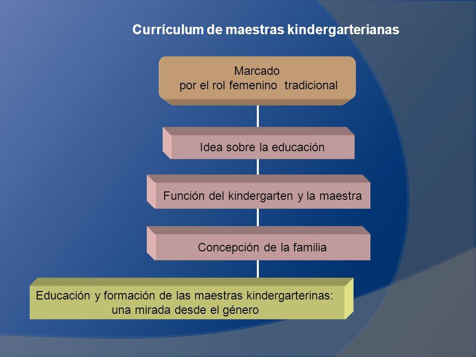 Currículum de maestras kindergarterianas Idea sobre la educación Concepción de la familia Función del kindergarten y la maestra Marcado por el rol femenino tradicional Educación y formación de las maestras kindergarterinas: una mirada desde el género