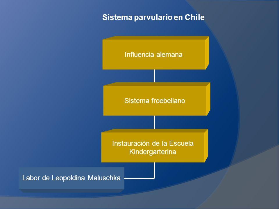 Sistema parvulario en Chile Influencia alemana Sistema froebeliano Instauración de la Escuela Kindergarterina Labor de Leopoldina Maluschka