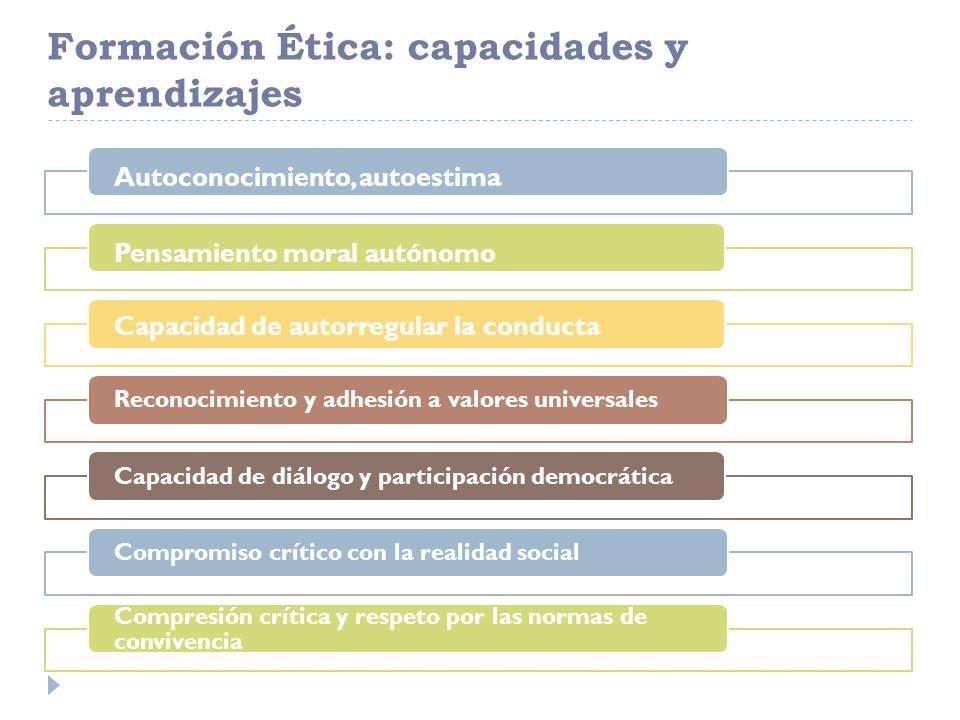 Formación Ética: capacidades y aprendizajes Autoconocimiento, autoestimaPensamiento moral autónomo Capacidad de autorregular la conducta Reconocimient
