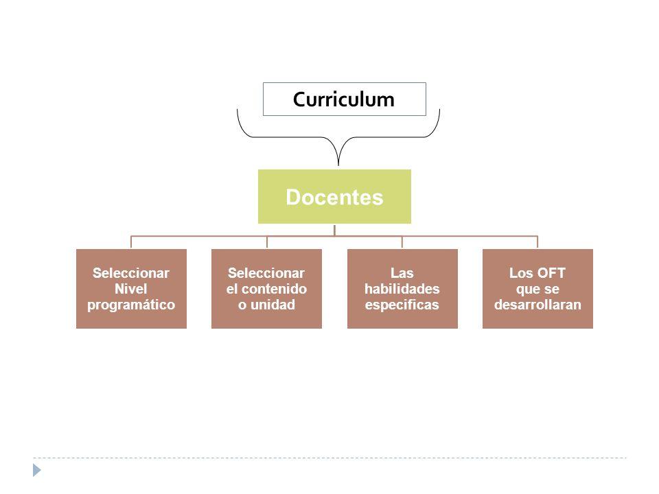 Docentes Seleccionar Nivel programático Seleccionar el contenido o unidad Las habilidades especificas Los OFT que se desarrollaran Curriculum