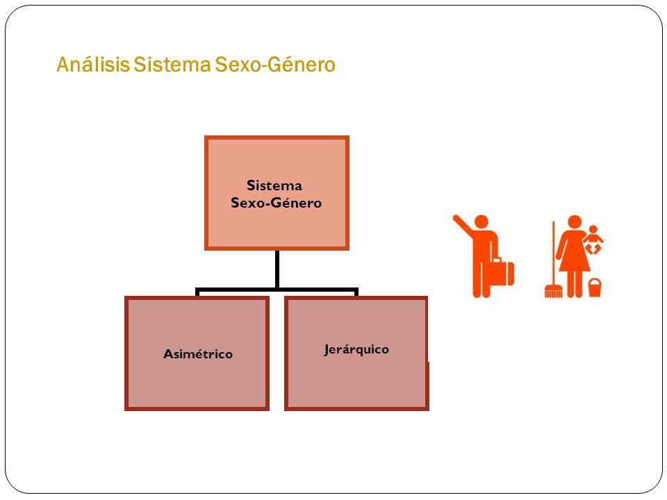 Análisis Sistema Sexo-Género Sistema Sexo-Género AsimétricoJerárquico