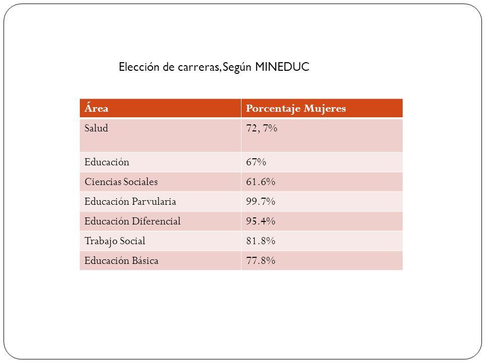 Elección de carreras, Según MINEDUC ÁreaPorcentaje Mujeres Salud72, 7% Educación67% Ciencias Sociales61.6% Educación Parvularia99.7% Educación Diferen