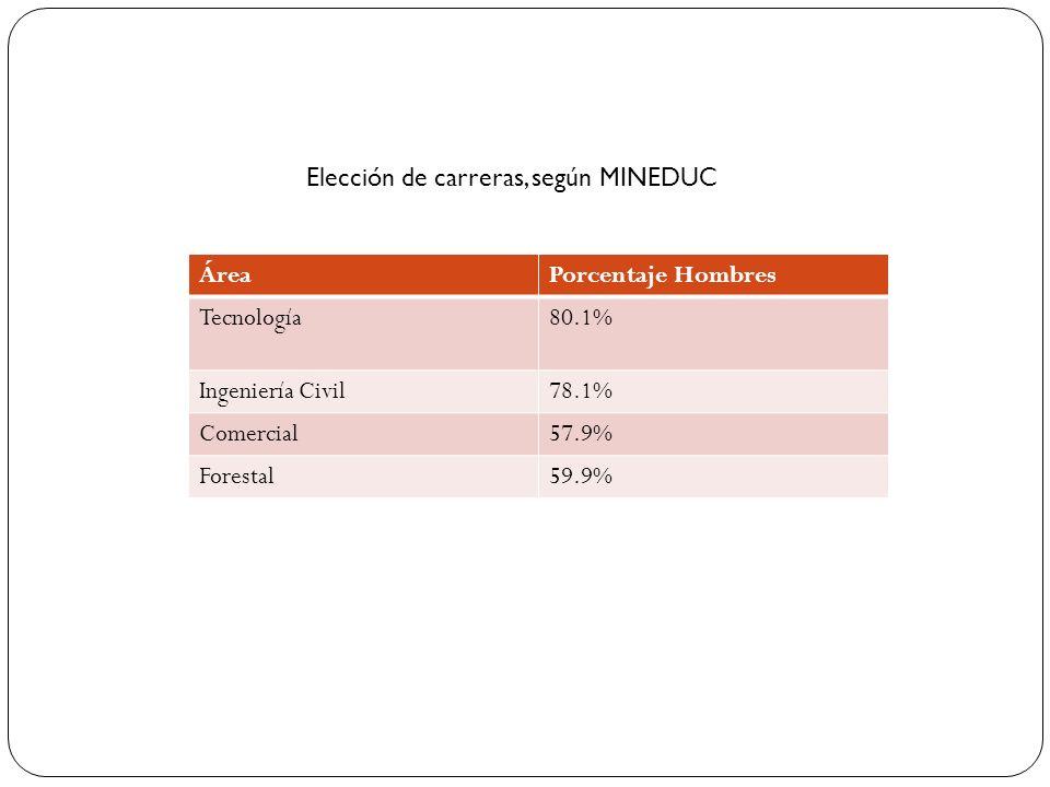 Elección de carreras, según MINEDUC ÁreaPorcentaje Hombres Tecnología80.1% Ingeniería Civil78.1% Comercial57.9% Forestal59.9%