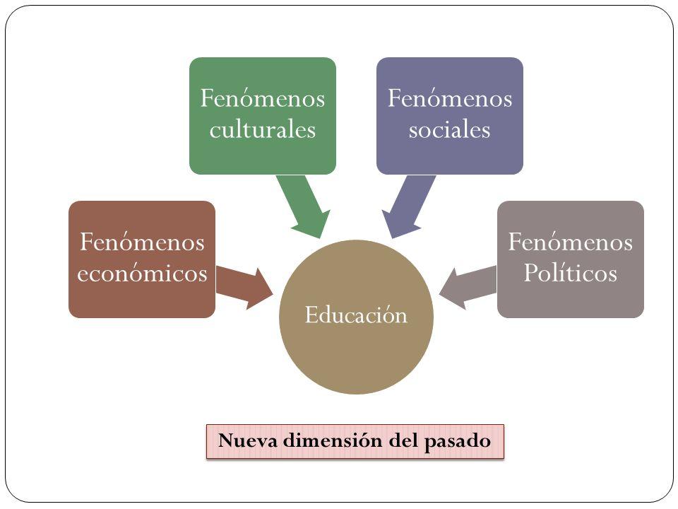Educación Fenómenos económicos Fenómenos culturales Fenómenos sociales Fenómenos Políticos Nueva dimensión del pasado