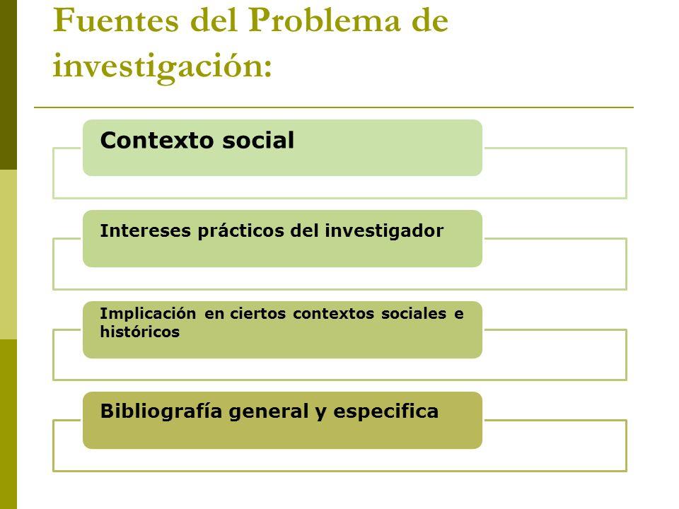Fuentes del Problema de investigación: Contexto social Intereses prácticos del investigador Implicación en ciertos contextos sociales e históricos Bib
