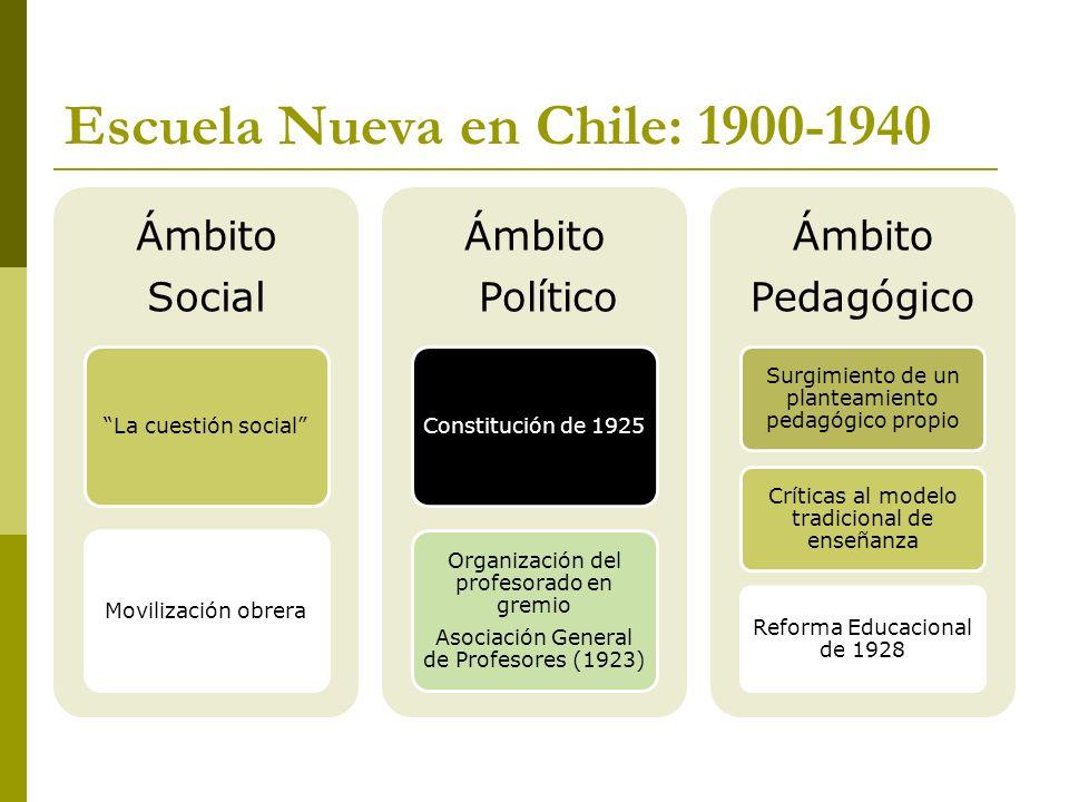 Escuela Nueva en Chile: 1900-1940 Ámbito Social La cuestión socialMovilización obrera Ámbito Político Constitución de 1925 Organización del profesorad