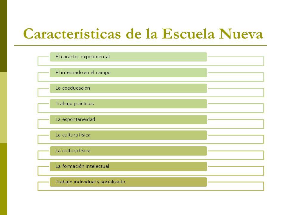Características de la Escuela Nueva El carácter experimentalEl internado en el campoLa coeducaciónTrabajo prácticosLa espontaneidadLa cultura física L