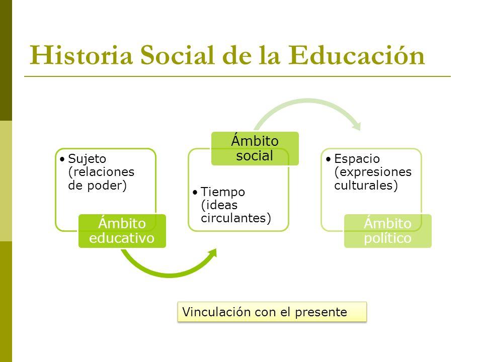 Historia Social de la Educación Sujeto (relaciones de poder) Ámbito educativo Tiempo (ideas circulantes) Ámbito social Espacio (expresiones culturales