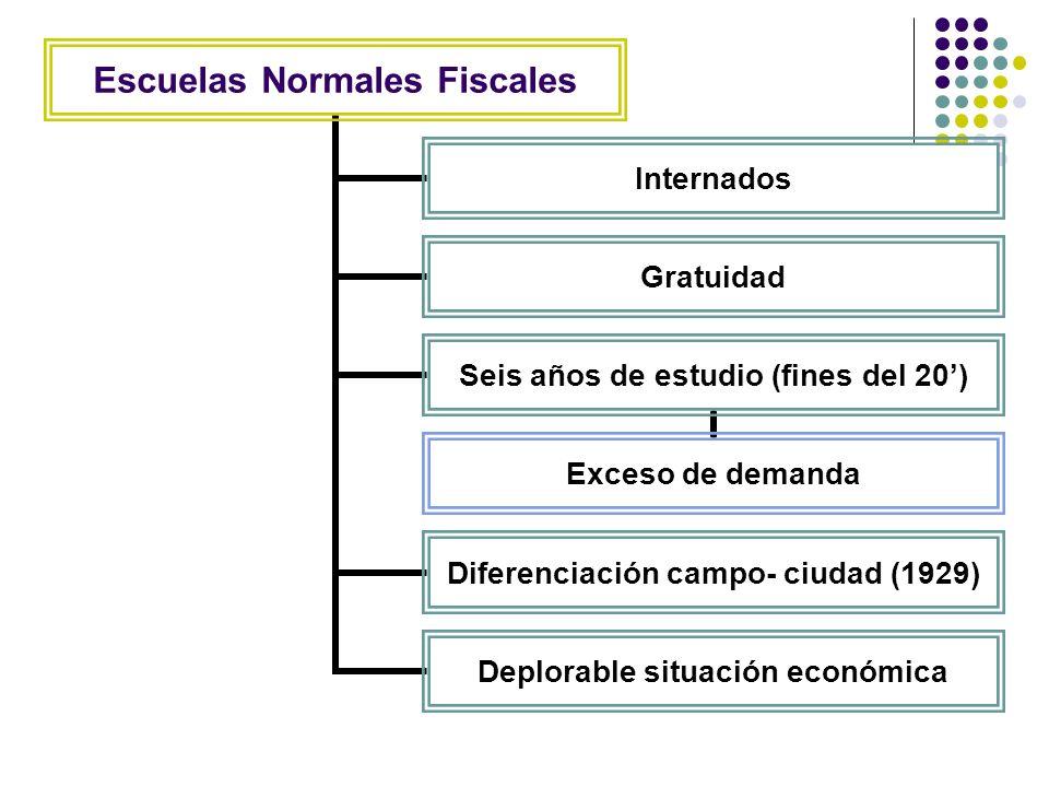 Escuelas Normales Fiscales Internados Gratuidad Seis años de estudio (fines del 20) Exceso de demanda Diferenciación campo- ciudad (1929) Deplorable s