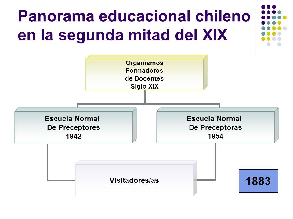 Panorama educacional chileno en la segunda mitad del XIX Organismos Formadores de Docentes Siglo XIX Escuela Normal De Preceptores 1842 Escuela Normal