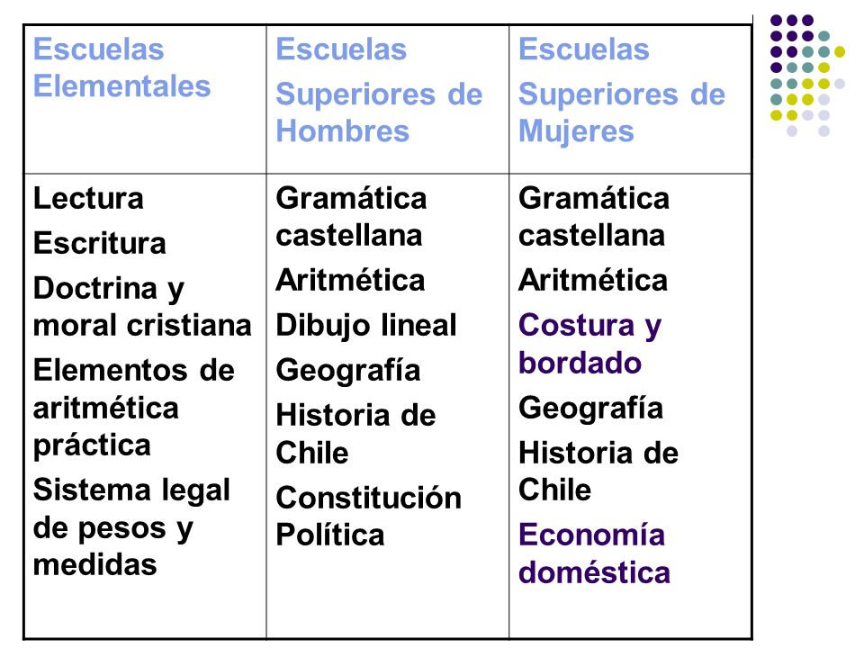 Reforma 1883 Los profesores alemanes trajeron a Chile las nociones pedagógicas de J.F.