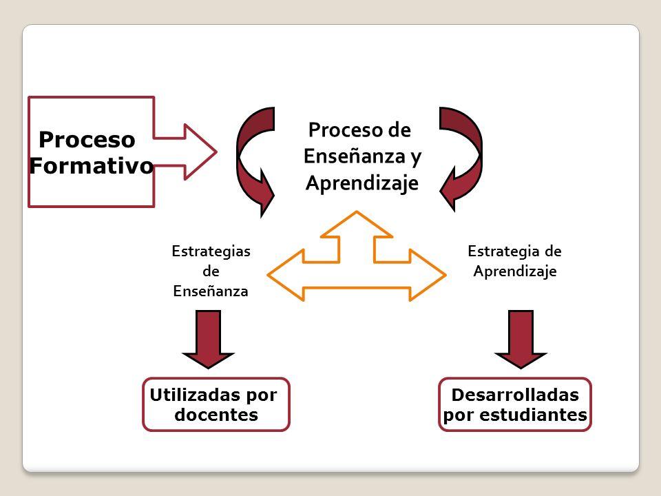 Proceso Formativo Proceso de Enseñanza y Aprendizaje Estrategias de Enseñanza Estrategia de Aprendizaje Utilizadas por docentes Desarrolladas por estu